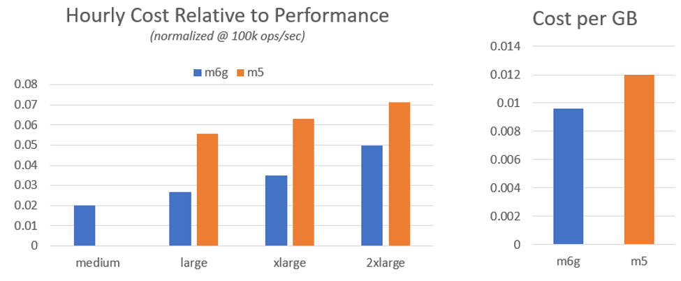Hourly cost with performance vs Cost per GB
