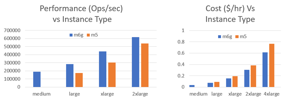 Performance vs thoroughput